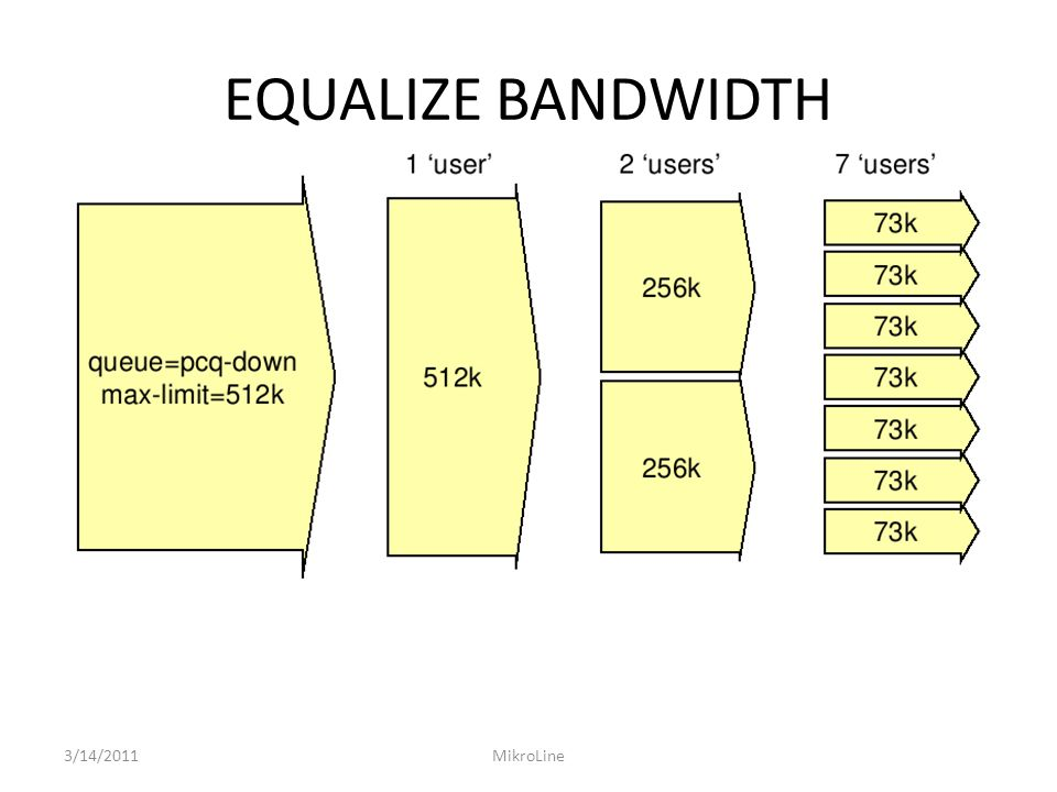 EQUALIZE BANDWIDTH 3/14/2011MikroLine