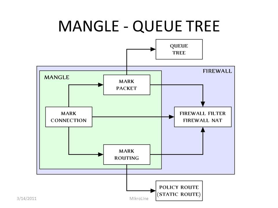 MANGLE - QUEUE TREE 3/14/2011MikroLine