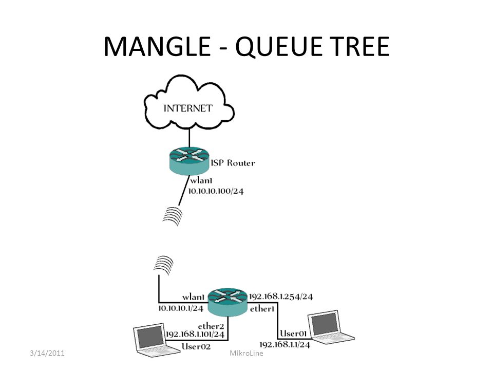 MANGLE - QUEUE TREE 3/14/2011MikroLine