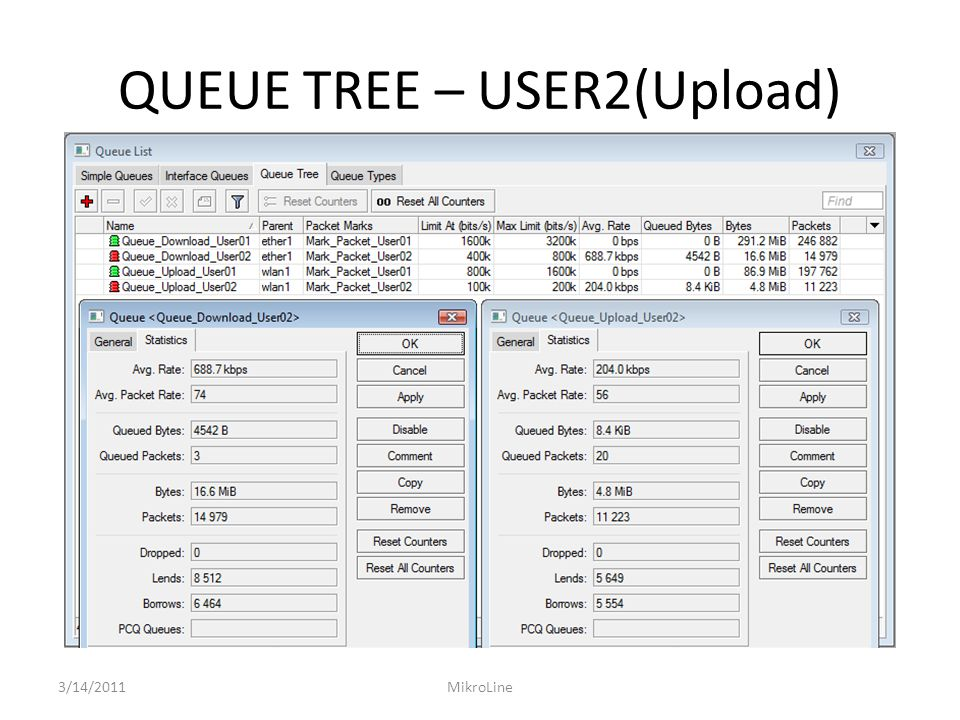 QUEUE TREE – USER2(Upload) 3/14/2011MikroLine