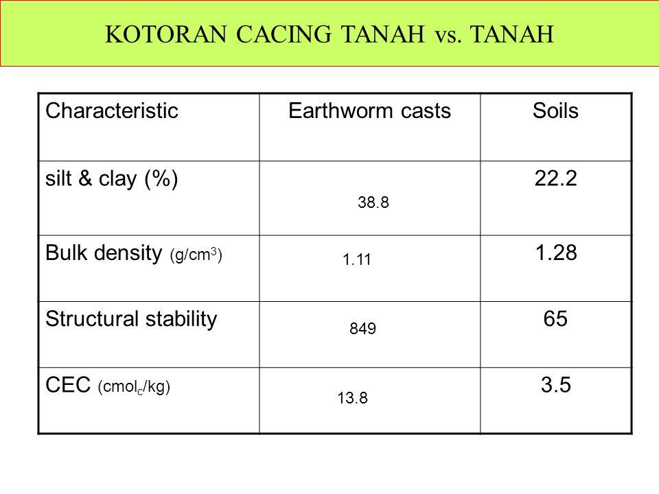 KOTORAN CACING TANAH vs. TANAH CharacteristicEarthworm castsSoils silt & clay (%)22.2 Bulk density (g/cm 3 ) 1.28 Structural stability65 CEC (cmol c /