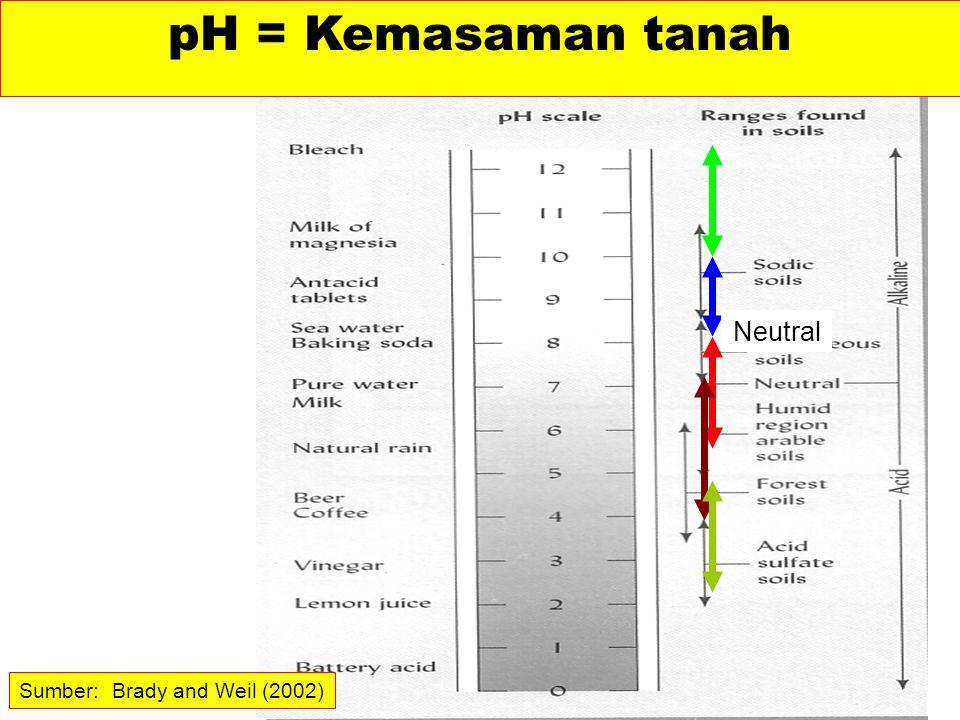 Sumber: Brady and Weil (2002) Neutral pH = Kemasaman tanah
