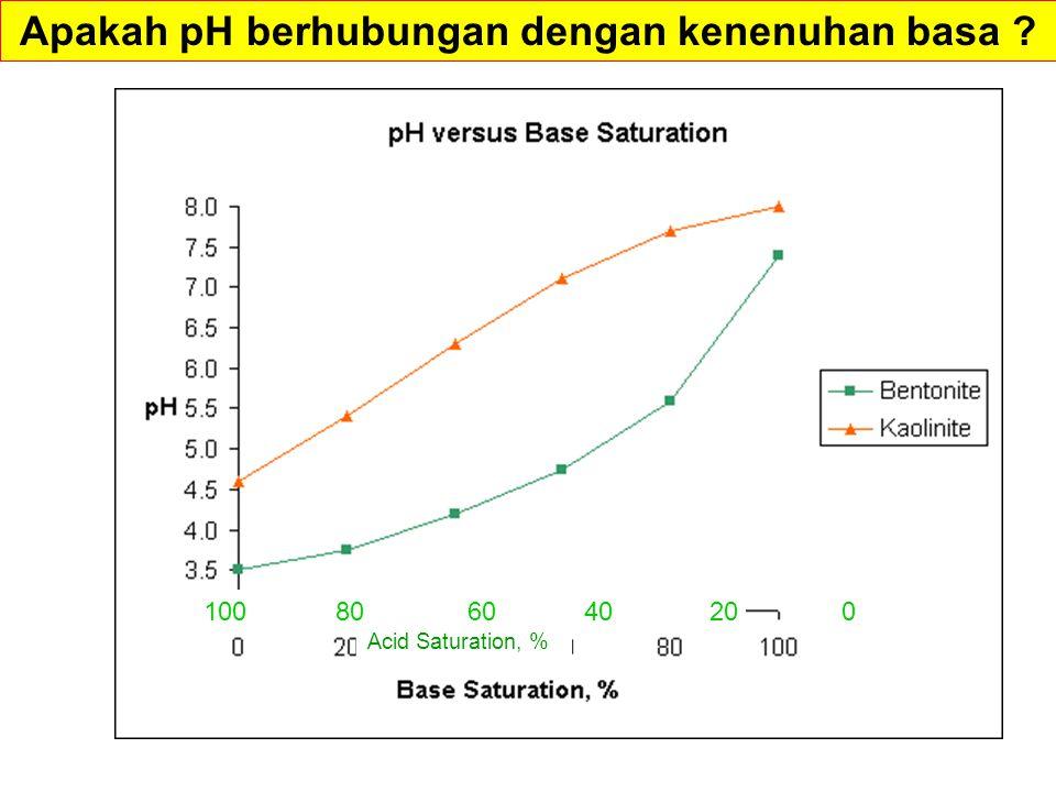 Apakah pH berhubungan dengan kenenuhan basa ? 100 80 60 40 20 0 Acid Saturation, %