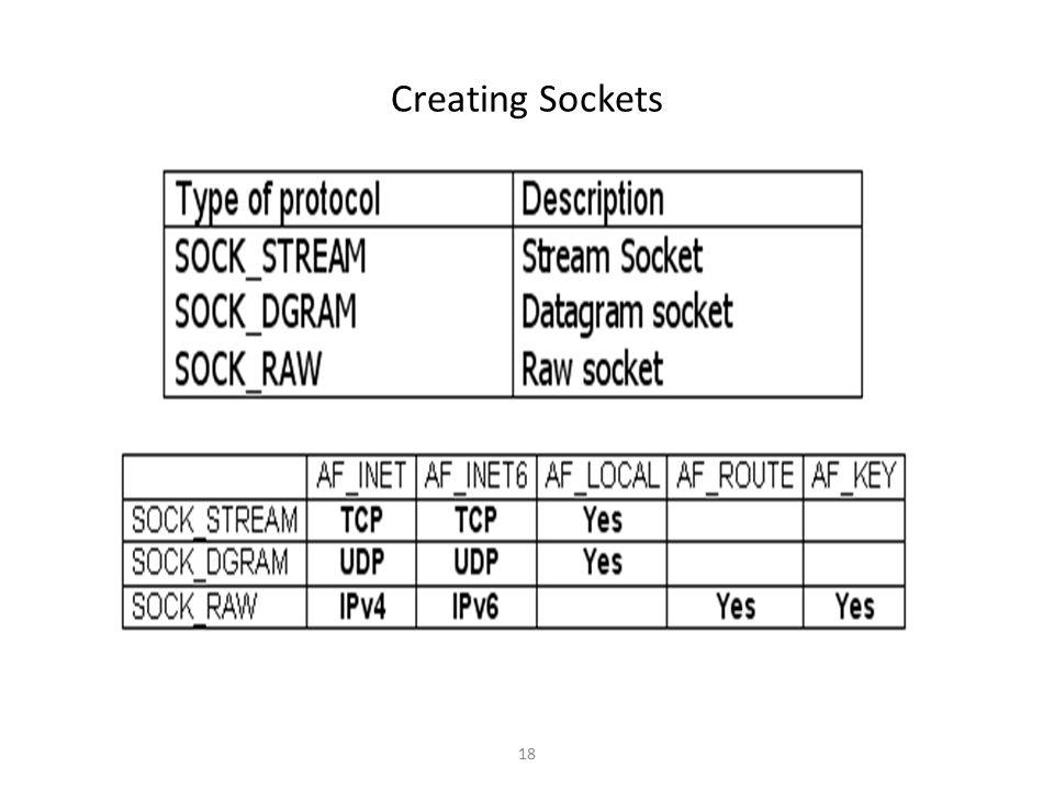 18 Creating Sockets