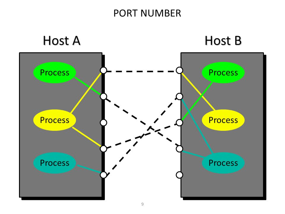 9 PORT NUMBER Host A Host B Process