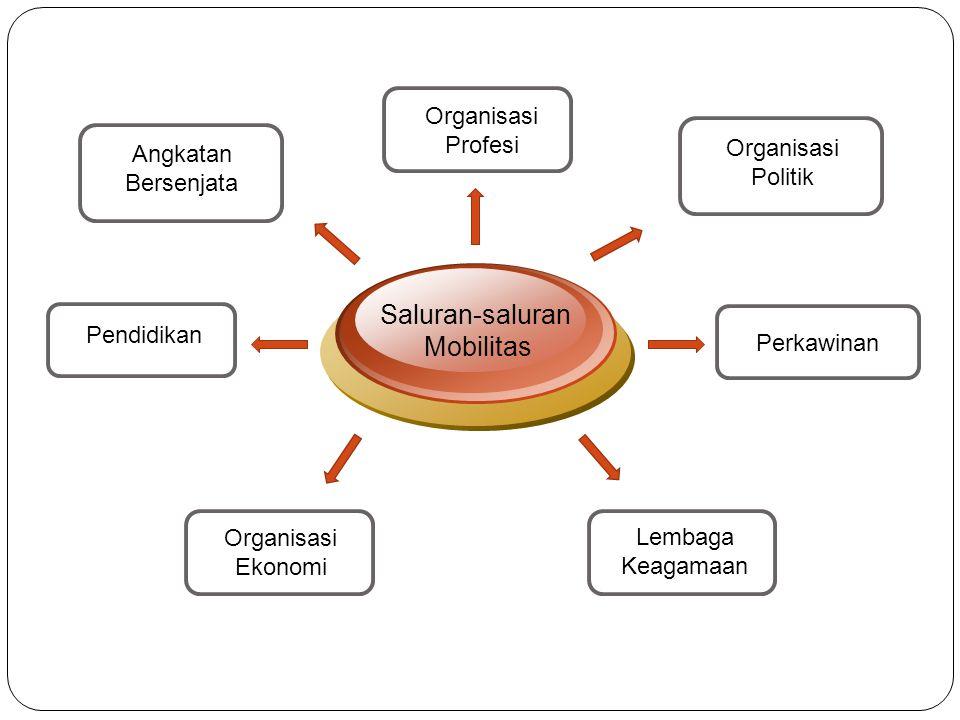 Angkatan Bersenjata Saluran-saluran Mobilitas Perkawinan Organisasi Politik Organisasi Ekonomi Lembaga Keagamaan Organisasi Profesi Pendidikan