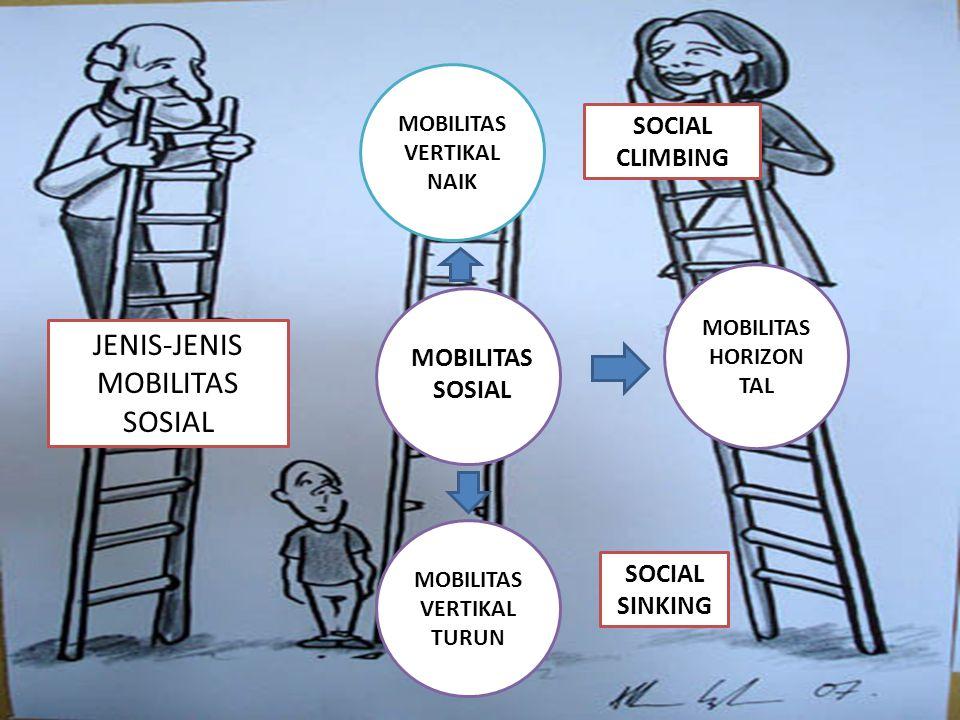 JENIS-JENIS MOBILITAS SOSIAL MOBILITAS VERTIKAL NAIK MOBILITAS VERTIKAL TURUN MOBILITAS HORIZON TAL MOBILITAS SOSIAL SOCIAL CLIMBING SOCIAL SINKING