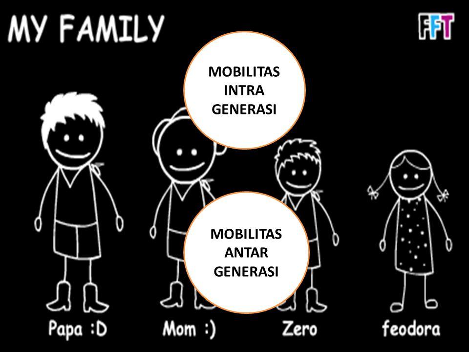 MOBILITAS INTRA GENERASI MOBILITAS ANTAR GENERASI