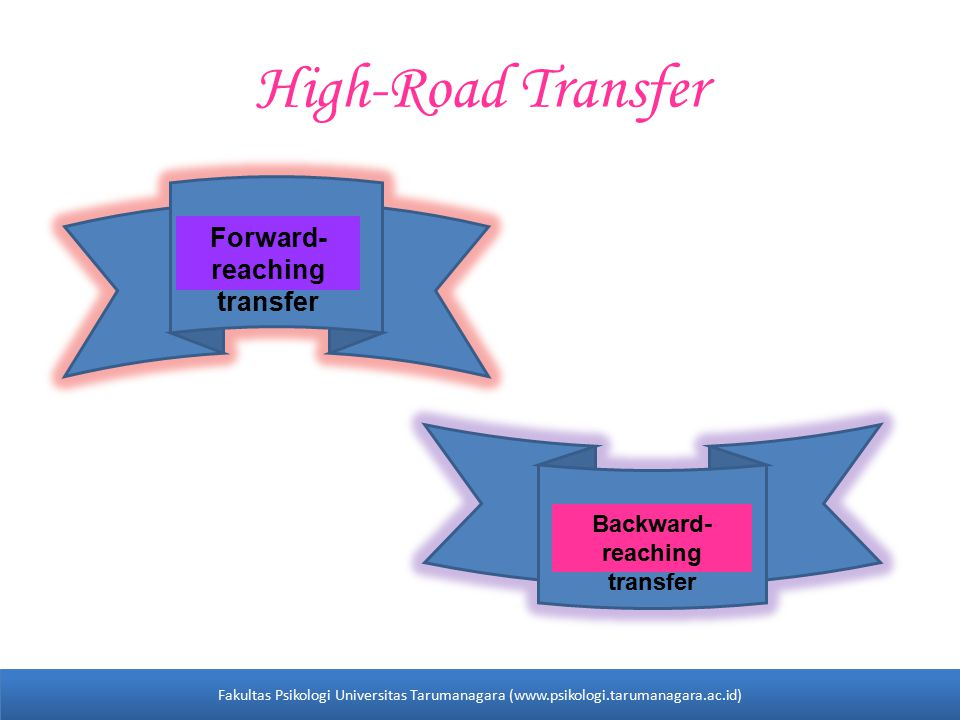 High-Road Transfer Forward- reaching transfer Backward- reaching transfer Fakultas Psikologi Universitas Tarumanagara (www.psikologi.tarumanagara.ac.id)