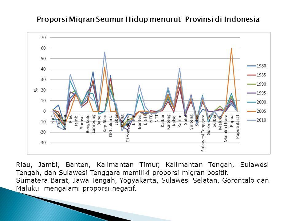 Alasan Bermigrasi Para Pekerja Migran di Indonesia, 2010