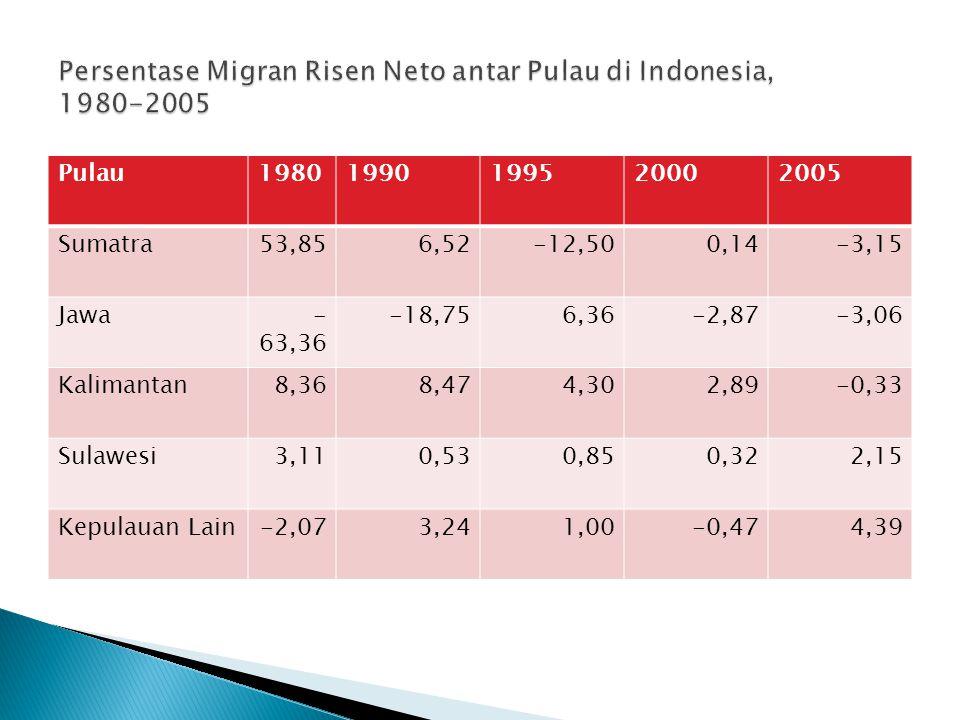 Proporsi Migran Risen menurut Provinsi di Indonesia Beberapa provinsi menarik bagi para migran karena memiliki prospek ketenagakerjaan dan memberi ken