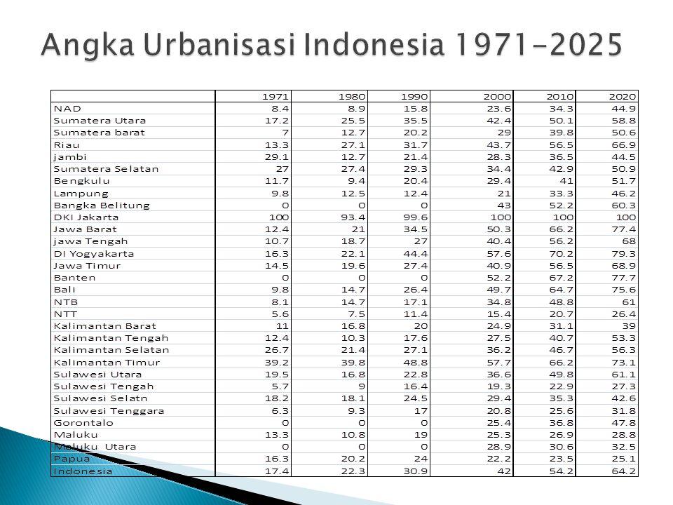  Sehubungan dengan pertambahan penduduk Indonesia yang cepat maka kota-kota besar pun mempunyai penduduk yang besar pula.  Tahun 1971 sekitar 17,4%
