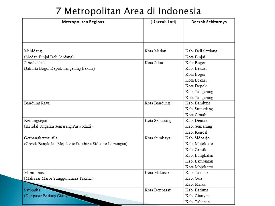 KotaJumlah Penduduk Jakarta9,607,787 Surabaya2,765,487 Bandung2,394,873 Bekasi2,334,871 Medan2,097,610 Tangerang1,798,601 Depok1,738,570 Semarang1,555