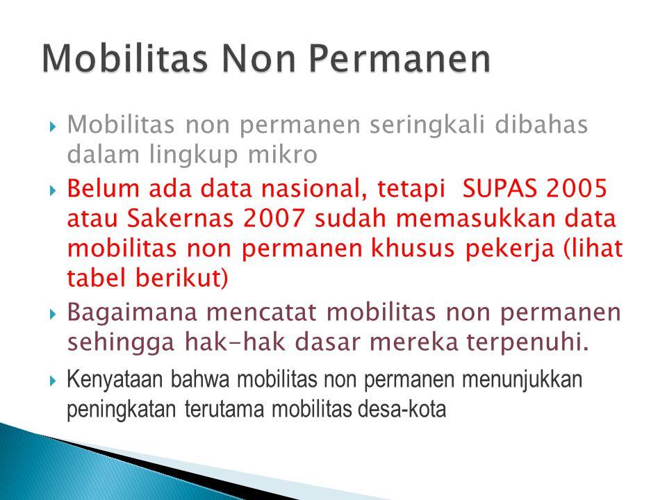 Proyeksi Angka Urbanisasi Proyeksi Urbanisasi Tahun 2000-2025 Menurut Provinsi Jumlah penduduk perkotaan meningkat antara 20-40 persen.