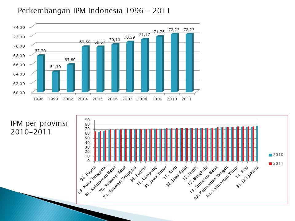 Perkembangan IPM Indonesia 1996 - 2011 IPM per provinsi 2010-2011