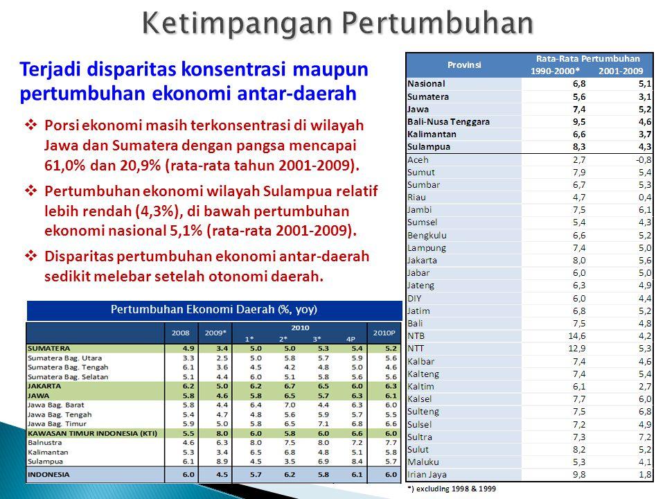 Pertumbuhan dan Ketimpangan di Indonesia (BPS 2010) Meski secara nasional menurun (0.331), ketimpangan pendapatan masyarakat di perdesaan justru melon