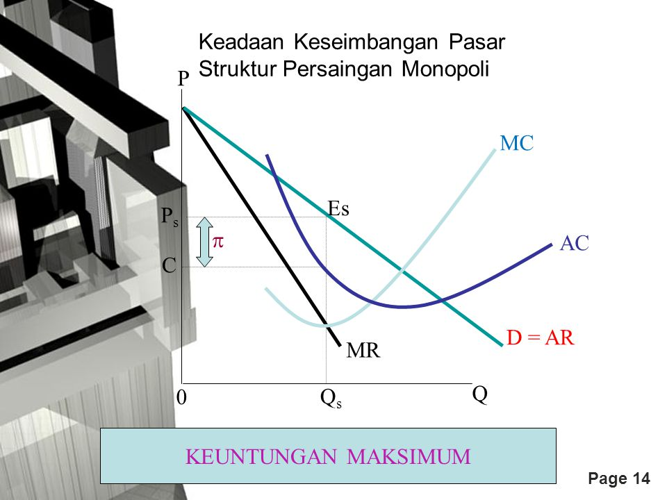 Page 14 P MR D = AR AC MC PsPs C Es Q 0 QsQs  KEUNTUNGAN MAKSIMUM Keadaan Keseimbangan Pasar Struktur Persaingan Monopoli