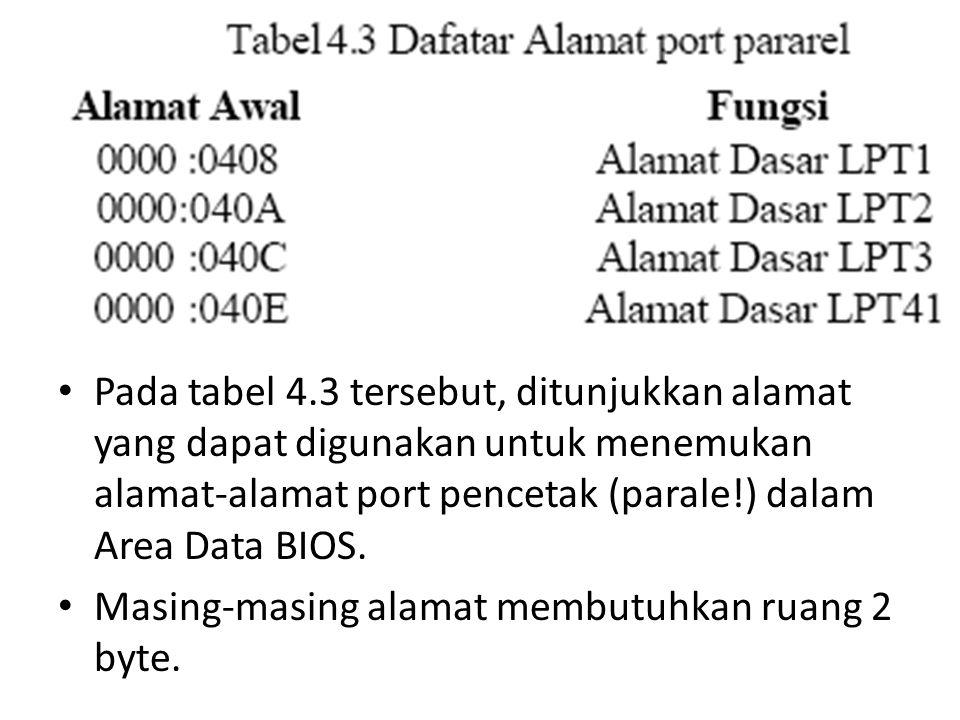 Pada tabel 4.3 tersebut, ditunjukkan alamat yang dapat digunakan untuk menemukan alamat-alamat port pencetak (parale!) dalam Area Data BIOS. Masing-ma