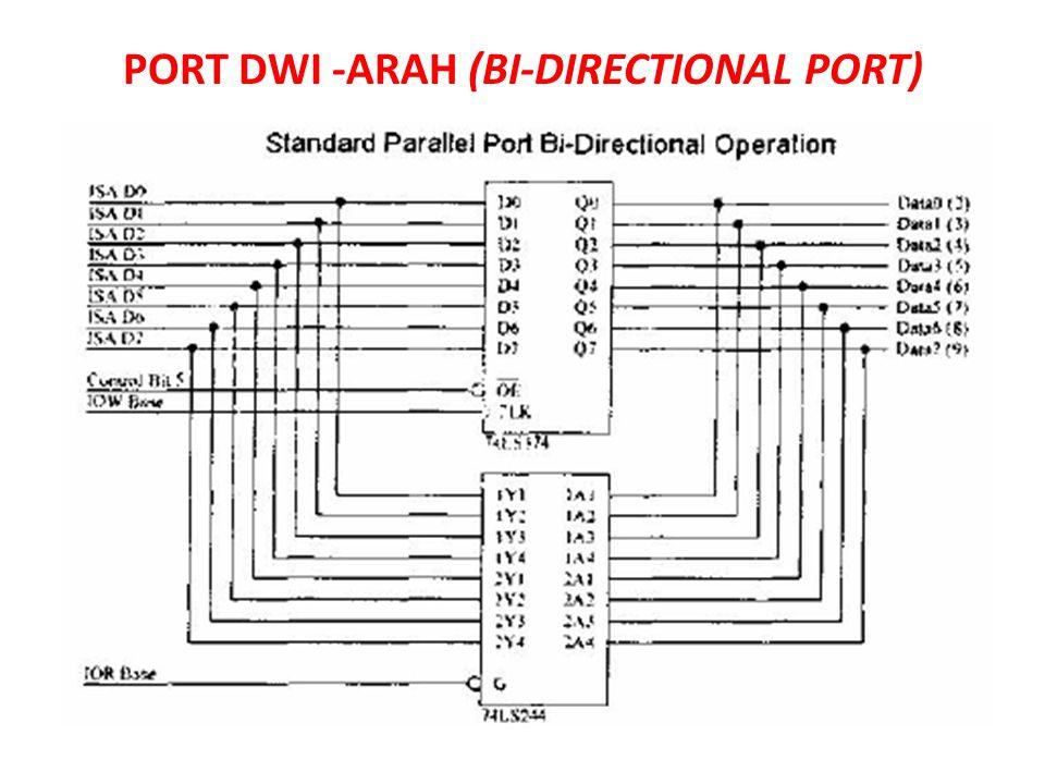 PORT DWI -ARAH (BI-DIRECTIONAL PORT)