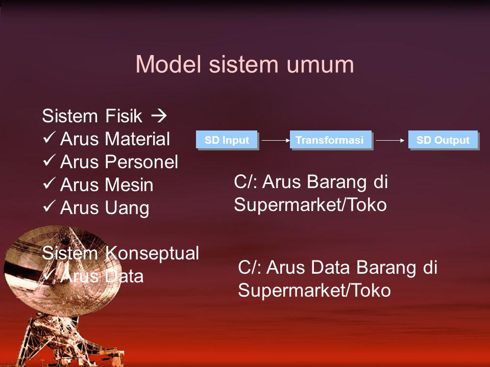 Model sistem umum Sistem Fisik  Arus Material Arus Personel Arus Mesin Arus Uang Sistem Konseptual Arus Data SD Input Transformasi SD Output C/: Arus Barang di Supermarket/Toko C/: Arus Data Barang di Supermarket/Toko