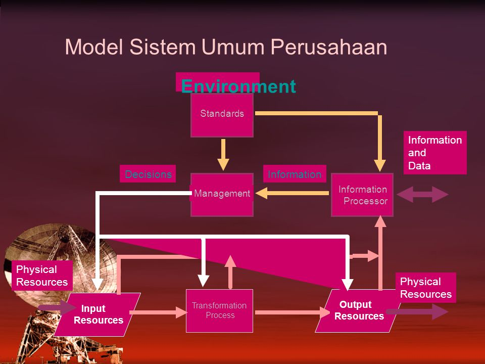 Model Sistem Umum Perusahaan Standards Management Information Processor Output Resources Transformation Process Input Resources Data InformationDecisi
