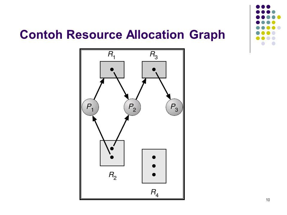 10 Contoh Resource Allocation Graph