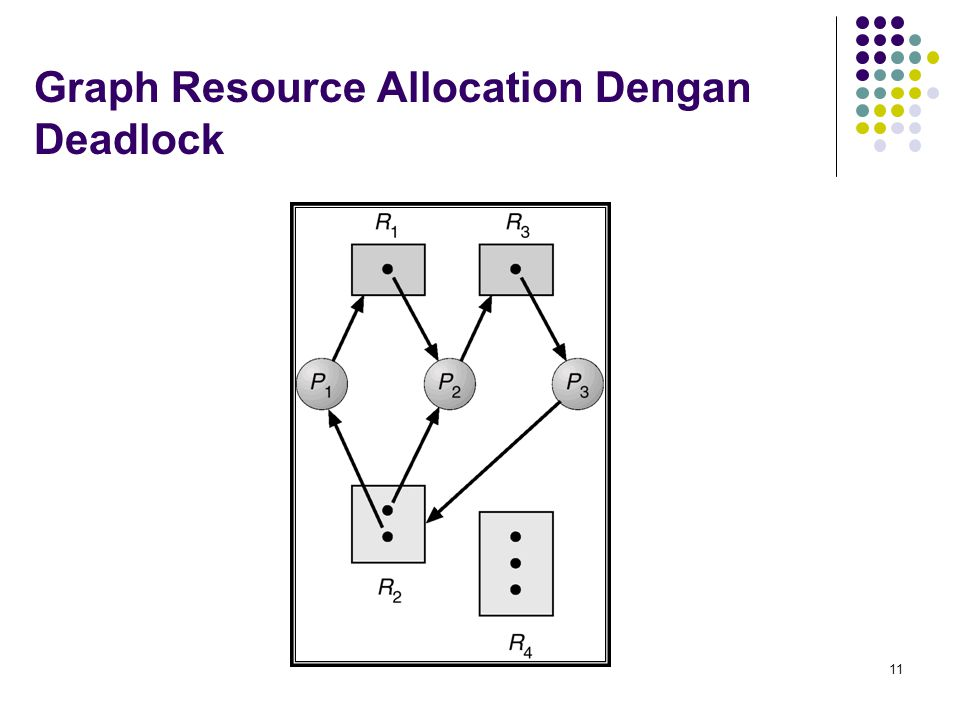 11 Graph Resource Allocation Dengan Deadlock