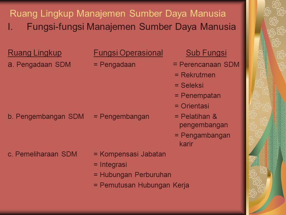 Ruang Lingkup Manajemen Sumber Daya Manusia I.Fungsi-fungsi Manajemen Sumber Daya Manusia Ruang LingkupFungsi Operasional Sub Fungsi a. Pengadaan SDM=