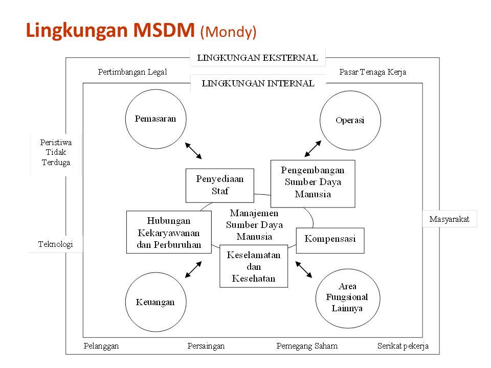 Lingkungan MSDM (Mondy)