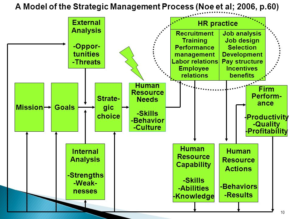 Mission Strate- gic choice External Analysis -Oppor- tunities -Threats Goals Firm Perform- ance -Productivity -Quality -Profitability Internal Analysis -Strengths -Weak- nesses Human Resource Needs -Skills -Behavior -Culture Human Resource Capability -Skills -Abilities -Knowledge Human Resource Actions -Behaviors -Results HR practice Recruitment Training Performance management Labor relations Employee relations Job analysis Job design Selection Development Pay structure Incentives benefits A Model of the Strategic Management Process (Noe et al; 2006, p.60) 10