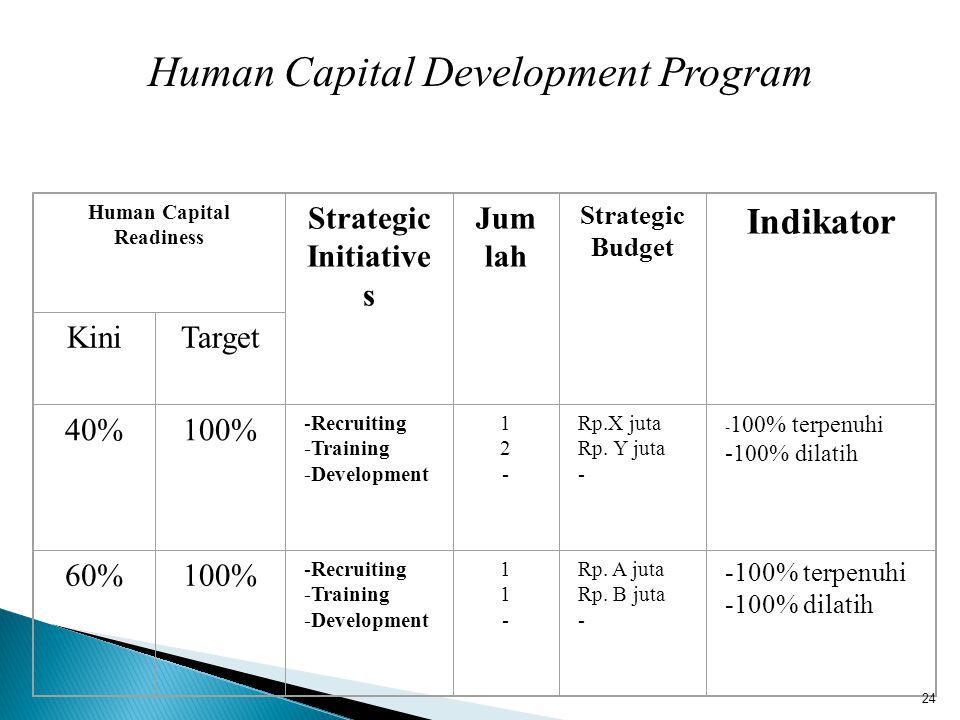 Human Capital Development Program Human Capital Readiness Strategic Initiative s Jum lah Strategic Budget Indikator KiniTarget 40%100% -Recruiting -Tr