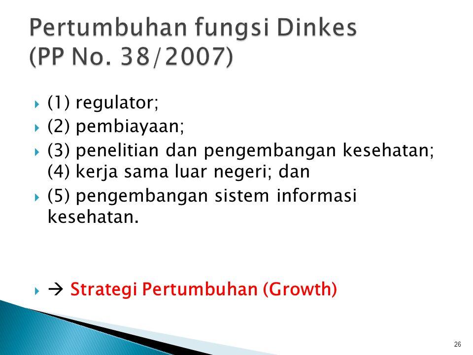  (1) regulator;  (2) pembiayaan;  (3) penelitian dan pengembangan kesehatan; (4) kerja sama luar negeri; dan  (5) pengembangan sistem informasi ke