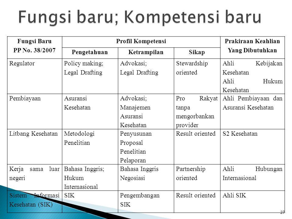 Fungsi Baru PP No. 38/2007 Profil Kompetensi Prakiraan Keahlian Yang Dibutuhkan PengetahuanKetrampilanSikap Regulator Policy making; Legal Drafting Ad