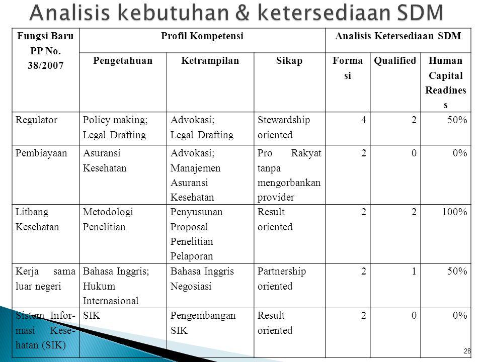 Fungsi Baru PP No. 38/2007 Profil KompetensiAnalisis Ketersediaan SDM PengetahuanKetrampilanSikap Forma si Qualified Human Capital Readines s Regulato