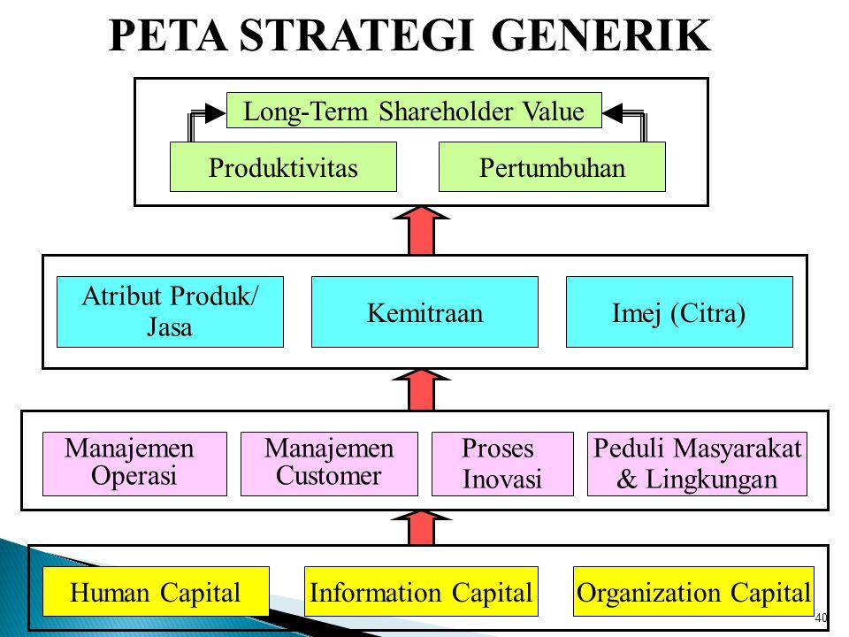 Human CapitalInformation CapitalOrganization Capital Peduli Masyarakat & Lingkungan Proses Inovasi Manajemen Customer Manajemen Operasi Imej (Citra)Ke