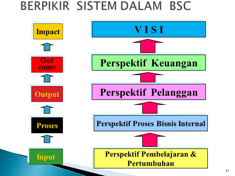 Input Proses Output Out come Out come Impact Perspektif Pembelajaran & Pertumbuhan Perspektif Pembelajaran & Pertumbuhan Perspektif Keuangan V I S I P