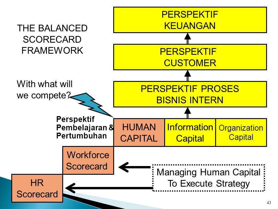 PERSPEKTIF KEUANGAN PERSPEKTIF PROSES BISNIS INTERN PERSPEKTIF CUSTOMER HR Scorecard Workforce Scorecard HUMAN CAPITAL Information Capital Organizatio