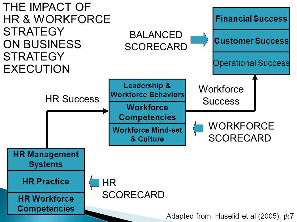 HR Workforce Competencies HR Practice HR Management Systems Operational Success Customer Success Financial Success Leadership & Workforce Behaviors Wo