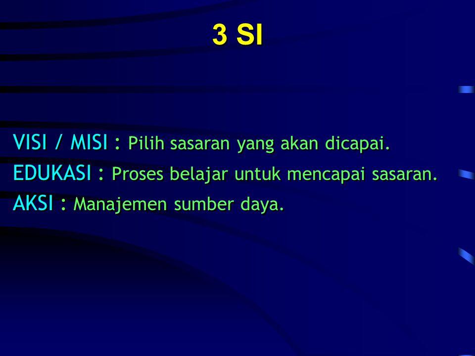 3 SI VISI / MISI : Pilih sasaran yang akan dicapai.
