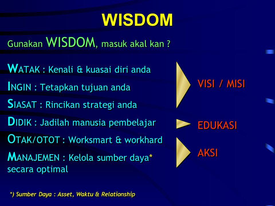 WISDOM W ATAK : Kenali & kuasai diri anda I NGIN : Tetapkan tujuan anda S IASAT : Rincikan strategi anda D IDIK : Jadilah manusia pembelajar O TAK/OTOT : Worksmart & workhard M ANAJEMEN : Kelola sumber daya* secara optimal W ATAK : Kenali & kuasai diri anda I NGIN : Tetapkan tujuan anda S IASAT : Rincikan strategi anda D IDIK : Jadilah manusia pembelajar O TAK/OTOT : Worksmart & workhard M ANAJEMEN : Kelola sumber daya* secara optimal VISI / MISI EDUKASI AKSI *) Sumber Daya : Asset, Waktu & Relationship Gunakan WISDOM, masuk akal kan .