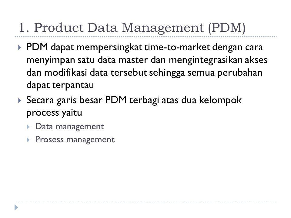 1. Product Data Management (PDM)  PDM dapat mempersingkat time-to-market dengan cara menyimpan satu data master dan mengintegrasikan akses dan modifi