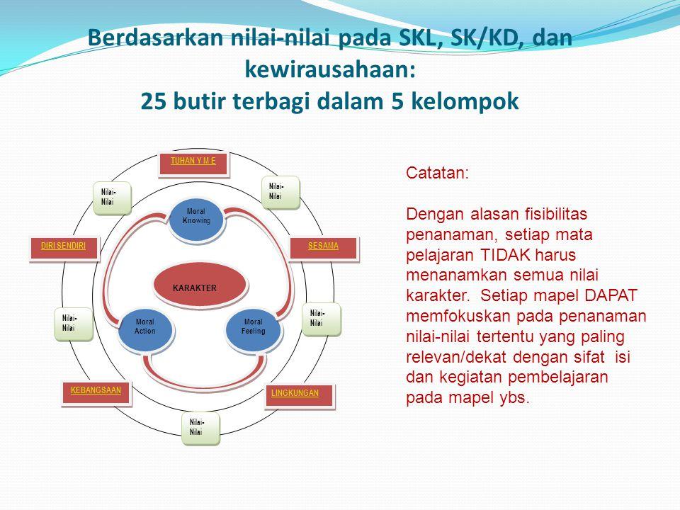 Berdasarkan nilai-nilai pada SKL, SK/KD, dan kewirausahaan: 25 butir terbagi dalam 5 kelompok KARAKTER Moral Knowin g Moral Feeling Moral Action TUHAN