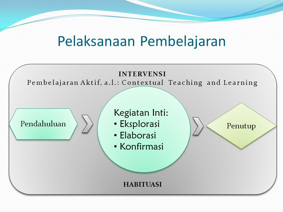 INTERVENSI Pembelajaran Aktif, a.l.: Contextual Teaching and Learning HABITUASI INTERVENSI Pembelajaran Aktif, a.l.: Contextual Teaching and Learning