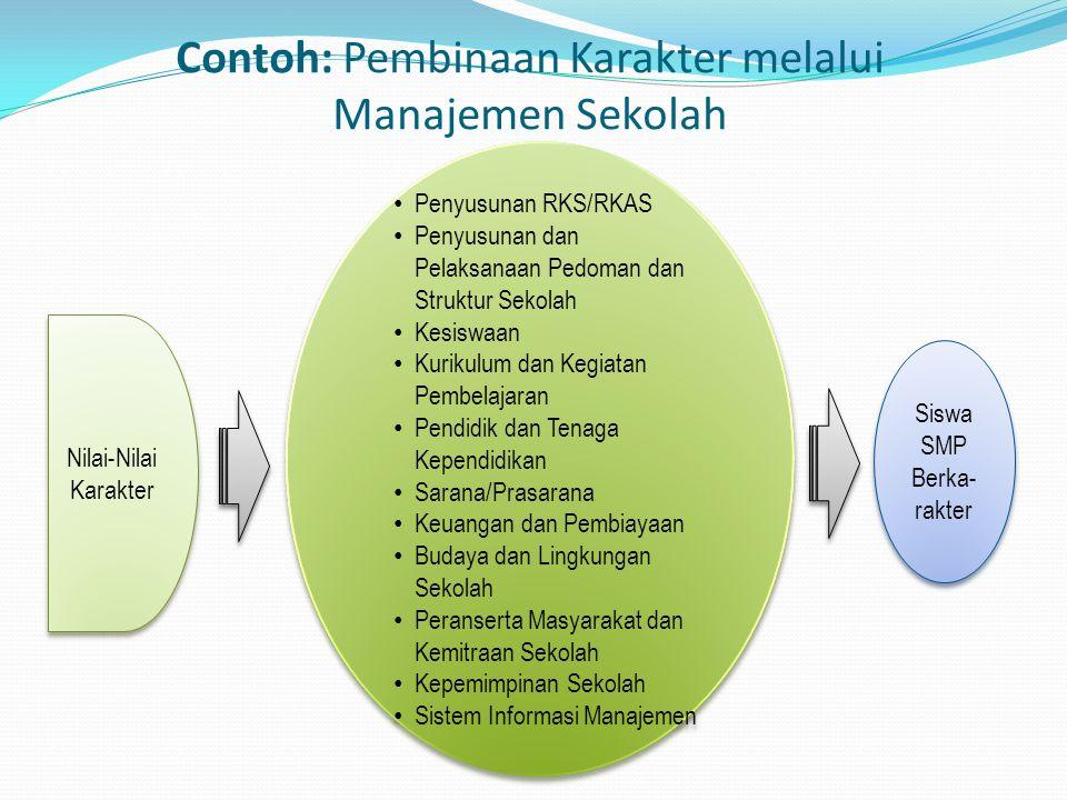 Contoh: Pembinaan Karakter melalui Manajemen Sekolah Penyusunan RKS/RKAS Penyusunan dan Pelaksanaan Pedoman dan Struktur Sekolah Kesiswaan Kurikulum d
