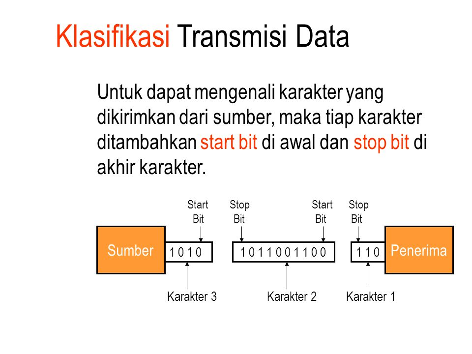 Klasifikasi Transmisi Data Untuk dapat mengenali karakter yang dikirimkan dari sumber, maka tiap karakter ditambahkan start bit di awal dan stop bit d
