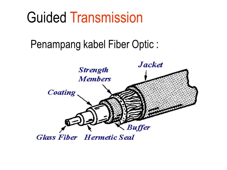 Penampang kabel Fiber Optic : Guided Transmission