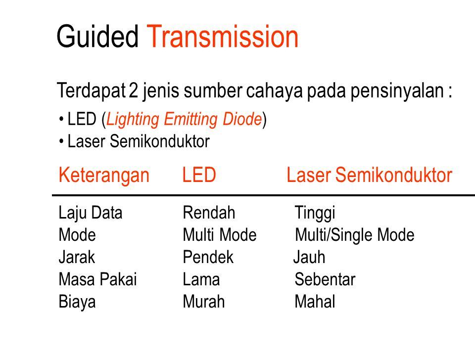 Keterangan LED Laser Semikonduktor Laju Data Rendah Tinggi Mode Multi Mode Multi/Single Mode Jarak Pendek Jauh Masa Pakai Lama Sebentar Biaya Murah Ma