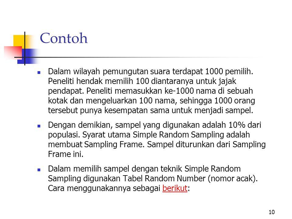 a. Simple Random Sampling Simple Random Sampling merupakan sampiling paling mudah dipahami dan paling banyak dimodelkan. Dalam Simple Random Sampling,