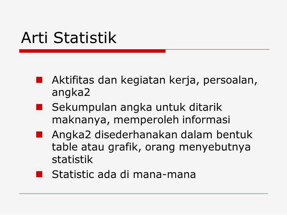 Arti Statistik Aktifitas dan kegiatan kerja, persoalan, angka2 Sekumpulan angka untuk ditarik maknanya, memperoleh informasi Angka2 disederhanakan dal