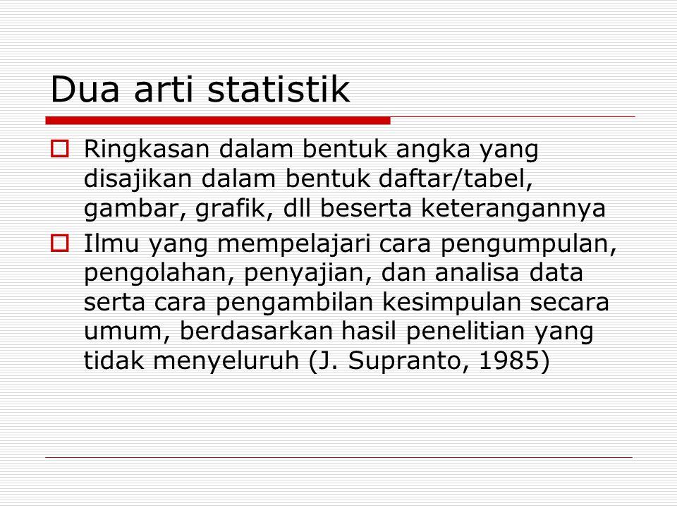 Dua arti statistik  Ringkasan dalam bentuk angka yang disajikan dalam bentuk daftar/tabel, gambar, grafik, dll beserta keterangannya  Ilmu yang memp